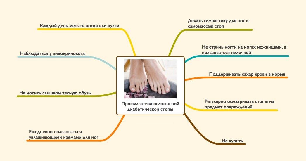 Профилактика диабетической стопы