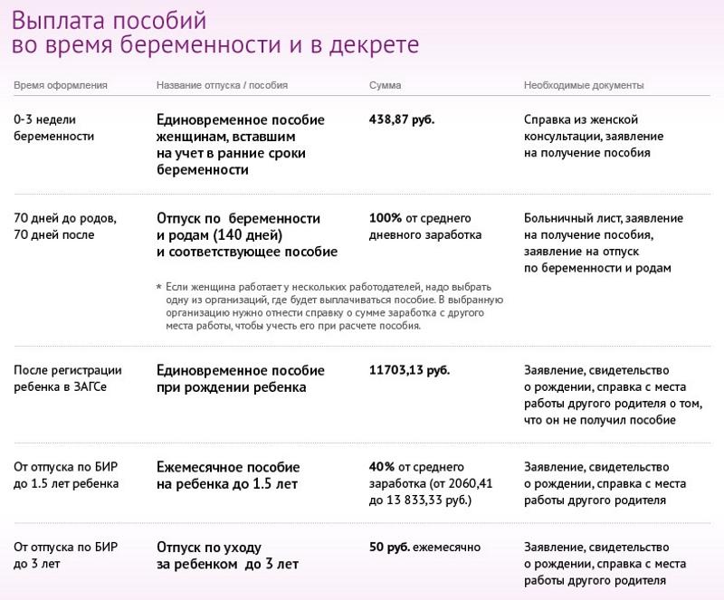 Расчет выплаты пособия и необходимые документф