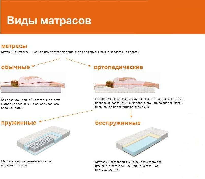 Виды матрасов